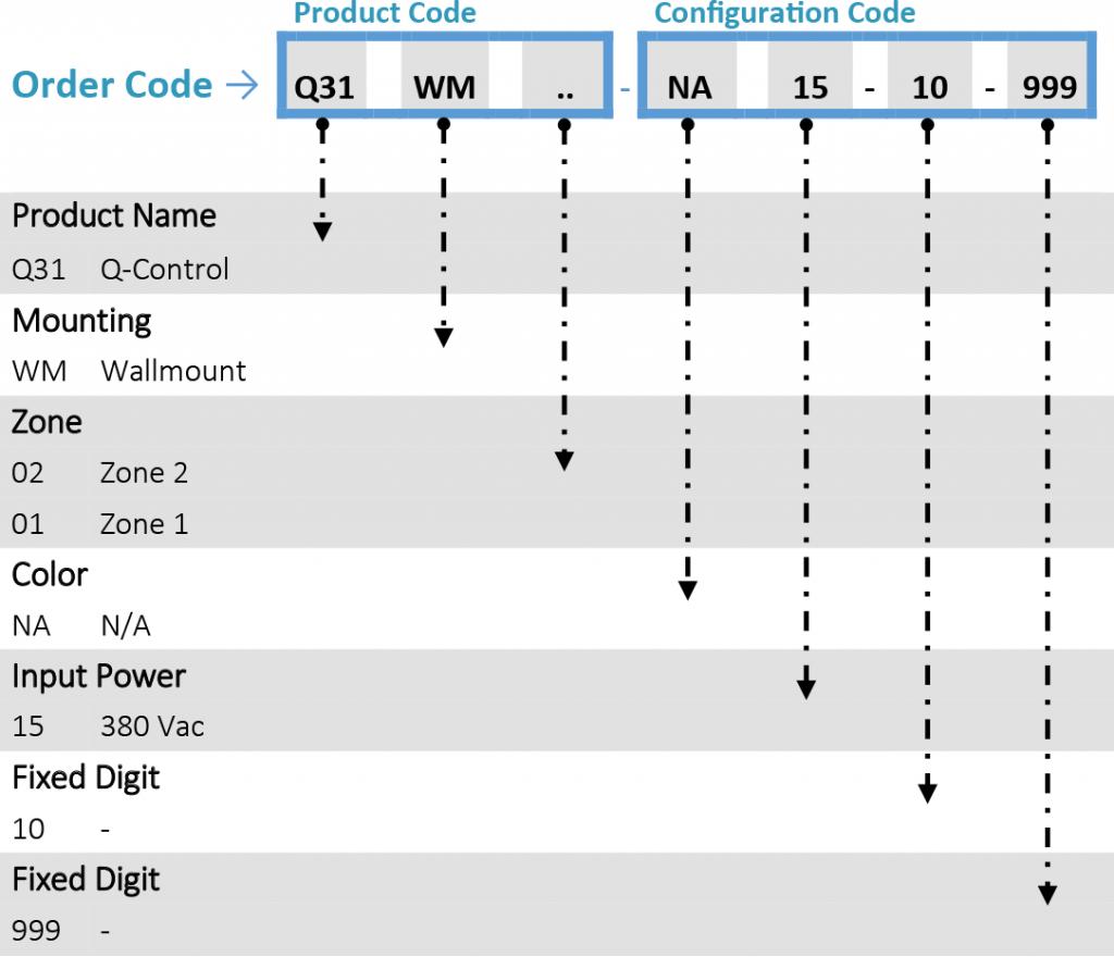 Q-EX Control ordering codes