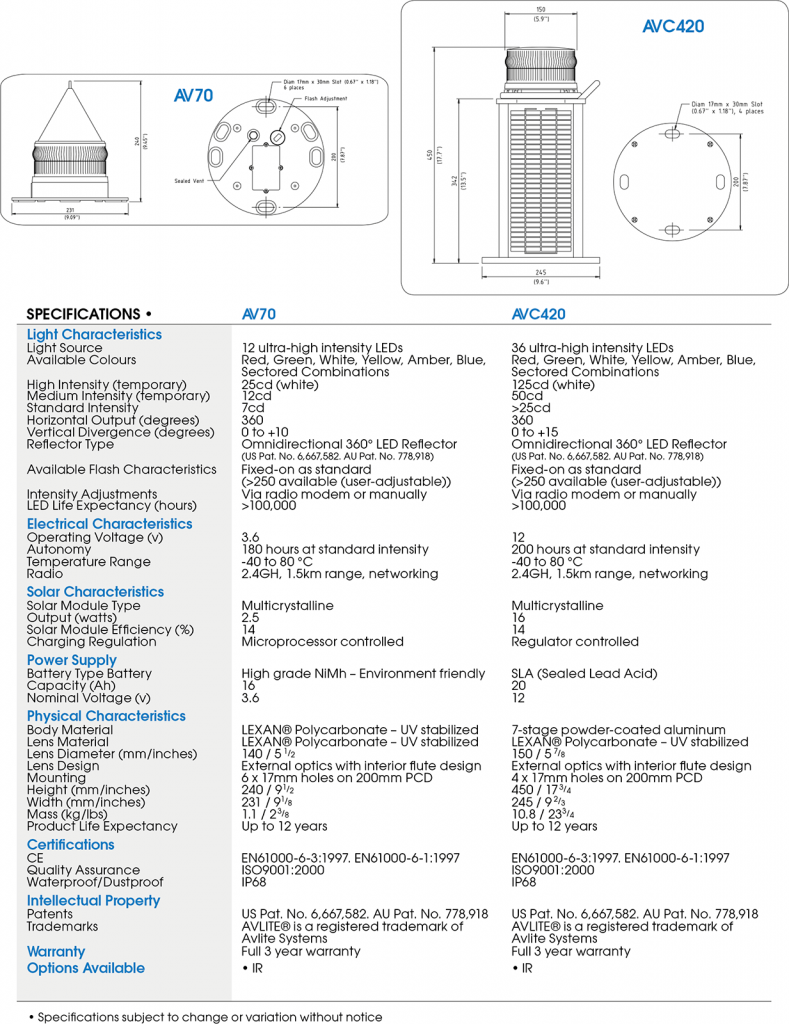 Radio-Controlled Solar-Powered Airfield Lighting specifications