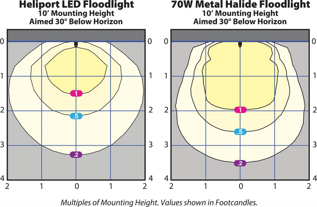 HL-860F-HPLF floodlight photometrics