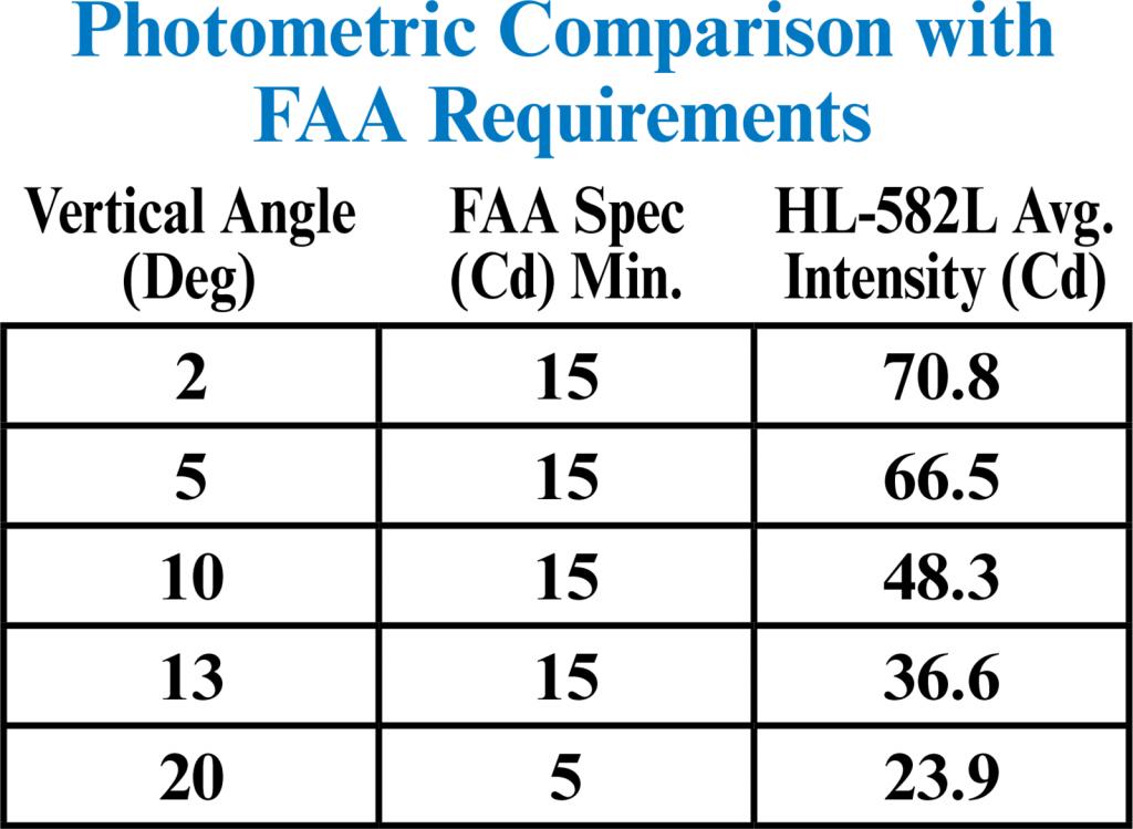 HL-582L Photometrics FAA