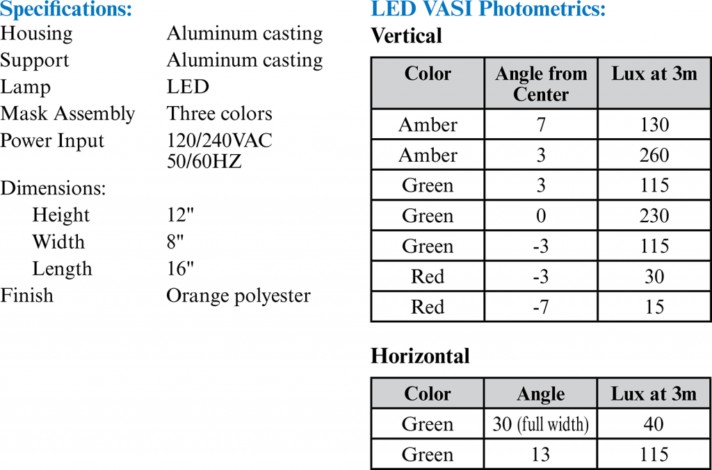 Model 800 LED photometrics